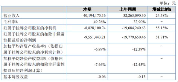 数据堂2020年上半年亏损882.81万亏损减少 毛利增长
