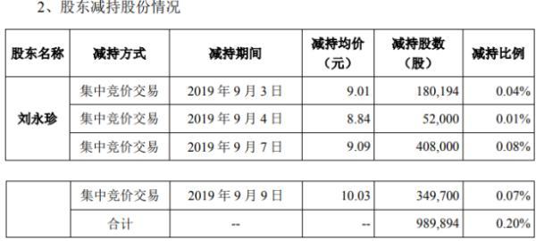 开尔新材股东刘永珍减持98.99万股 套现约899.81万元