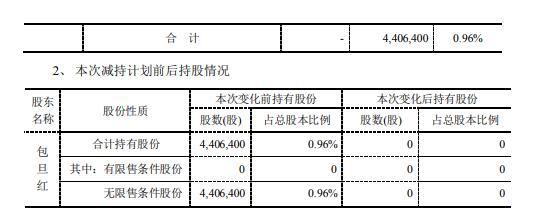 富祥药业控股股东一致行动人包旦红合计减持441万股 套现约9126万元