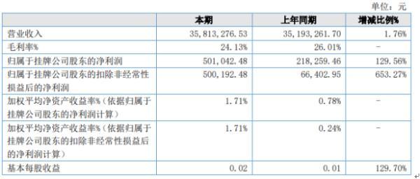 爱特泰克2020年上半年净利50.1万 同比增长129.56%