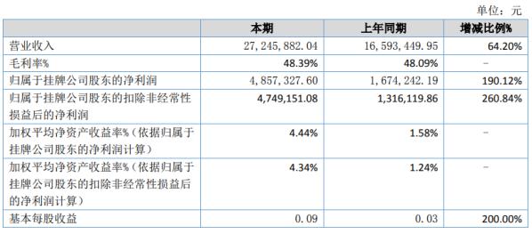 成电光信2020年上半年净利485.73万增长190.12% 营收规模增大、毛利同比增加