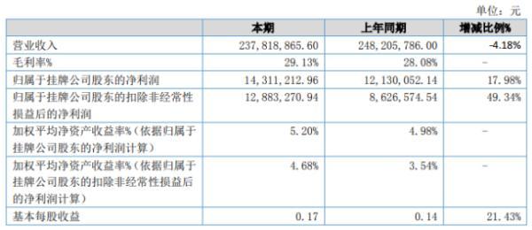 三祥科技2020年上半年净利1431.12万增长17.98% 销售费用同比下降
