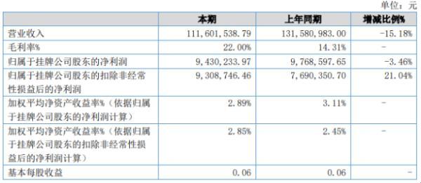 华塑实业2020年上半年净利943.02万下滑3.46% 固定资产折旧费用增加