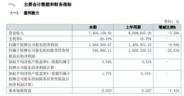 振源电器2020年上半年净利126.93万减少10% 收入有所减少