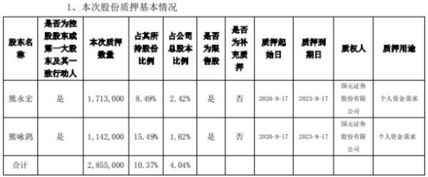 龙磁科技2名控股股东合计质押285.5万股 用于个人资金需求
