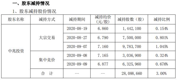 中嘉博创股东中兆投资减持2808.87万股 套现约2.01亿元