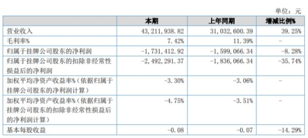 鸠申文化2020年上半年亏损173.14万亏损增加 项目毛利率极低