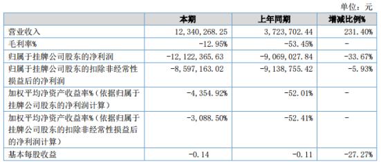 中宝环保2020年上半年亏损1212.24万同比亏损增大 营业成本增加