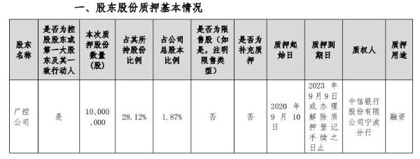 广博股份股东广控公司质押1000万股 用于融资