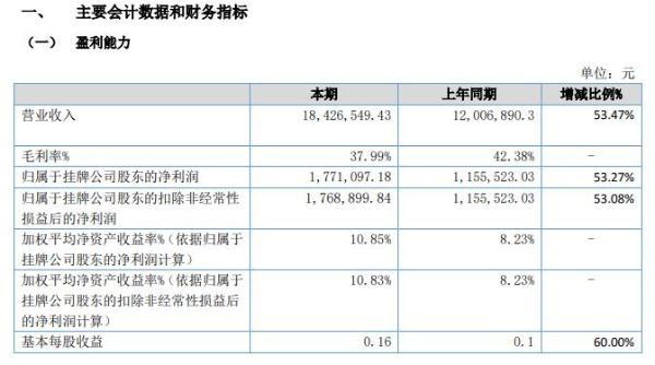 瑞索股份2020年上半年净利177.11万增长53% 新客户数量不断增加