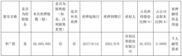 尚纬股份控股股东李广胜质押3290万股 用于个人融资需求
