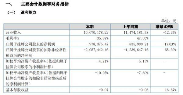 盛祺信息2020年上半年亏损97.84万亏损增长 资产盘点业务未完工未确认收入