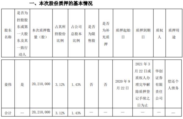 贵州百灵控股股东姜伟质押2021万股 用于偿还个人债务