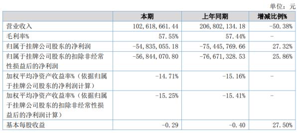 海鑫科金2020年上半年亏损5483.51万亏损减少 研发费用同比减少
