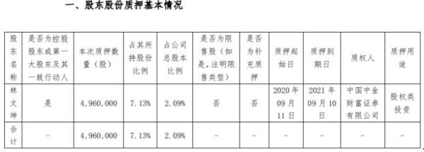 光莆股份控股股东林文坤质押496万股 用于股权类投资