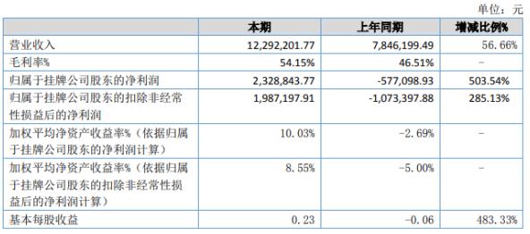 华信智能2020年上半年净利232.88万扭亏为盈 订单需求增加