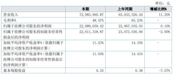 中运科技2020年上半年净利2298.97万增长0.1% 营业外支出减少