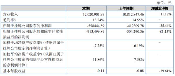 倍得福2020年上半年亏损55.84万亏损增加 管理费用增加