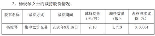 美锦能源股东杨俊琴减持1710股 套现约1.21万元