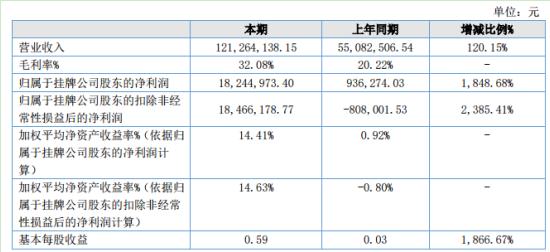 凯旋真空2020年上半年净利1824.50万增长1848.68% 口罩机订单量大幅增加