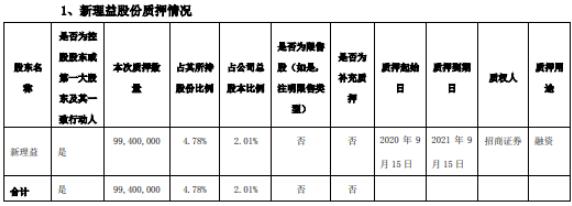 天茂集团控股股东新理益质押9940万股 用于融资