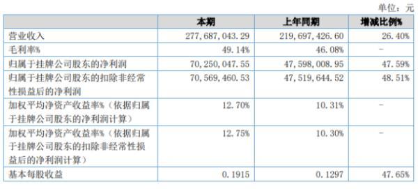 森萱医药2020年上半年净利7025万增长47.59% 收入上升导致毛利上升