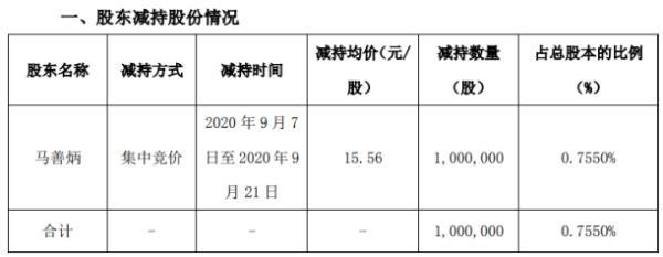 威星智能股东马善炳减持100万股 套现约1556万元