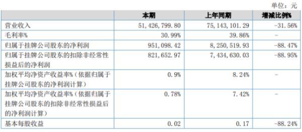 新亚胜2020年上半年净利95.11万下滑88.47% 国际业务销售订单迅速下降