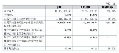 蓝思种业2020年上半年亏损721.62万亏损减少 管理费用和财务费用大幅增加