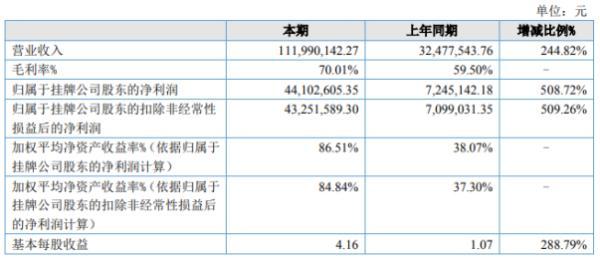 热像科技2020年上半年净利4410.26万增长508.72% 高毛利率产品占比持续上升