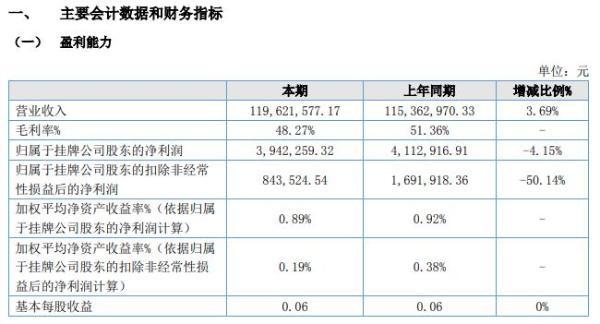 派诺科技2020年上半年净利394.23万 同比减少4%