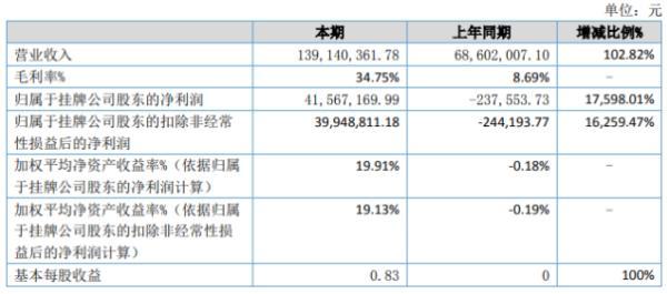 裕龙农牧2020年上半年净利4156.72万扭亏为盈 生猪价格大幅上涨