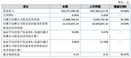 朗晖化工2020年上半年净利1184.88万增长30.78% 毛利较提升