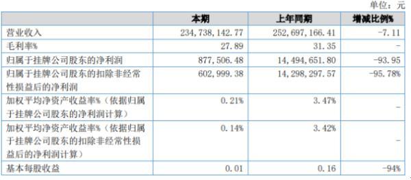 锐丰科技2020年上半年净利87.75万下滑93.95% 综合毛利率下降