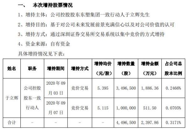 沧州明珠控股股东一致行动人于立辉合计增持450万股 耗资2397.86万元