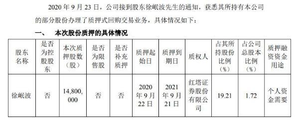 金证股份股东徐岷波质押1480万股 用于个人资金需要