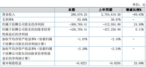 金信瑞通2020年上半年亏损30.98万同比亏损减少 营业成本减少