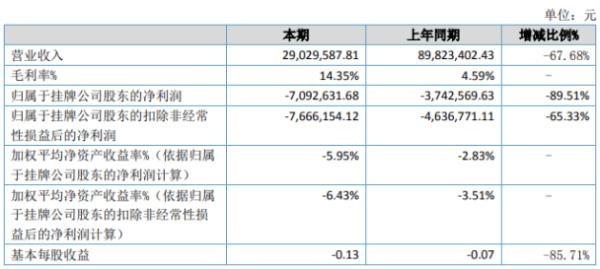 互动派2020年上半年净利709.26万亏损增加 部分媒介类客户取消订单