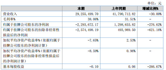 海山游乐2020年上半年亏损229.37万同比由盈转亏 销售收入减少