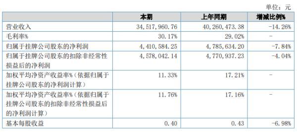 圣佳科技2020年上半年净利441.06万下滑7.84% 市场需求减少导致销量减少