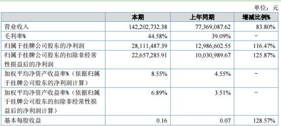 金恒科技2020年上半年净利2811.15万增长116.47% 毛利率增长5.49个百分点