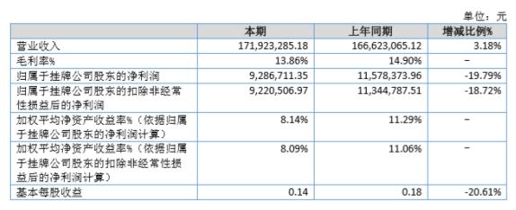 凯鸿物流2020年上半年净利928.67万减少19.79% 营业外支出增加