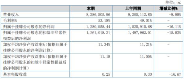 罗特钢带2020年上半年净利128.01万下滑16.11% 研发费用增加