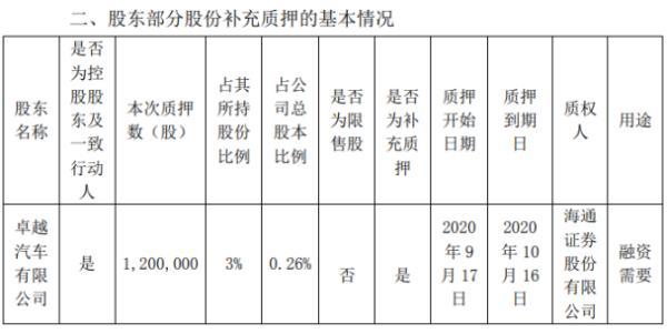 方正电机控股股东质押120万股 用于融资需要