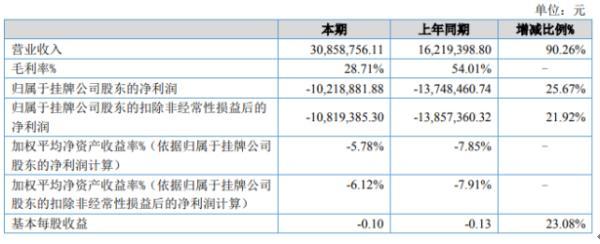 中科国信2020年上半年亏损1021.89万 较上年同期亏损程度有所减少