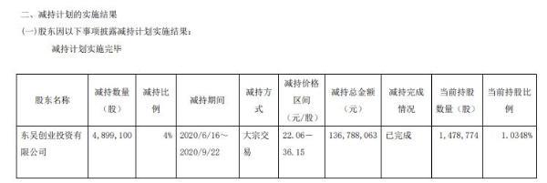 华体科技股东东吴创投减持490万股 套现约1.37亿元