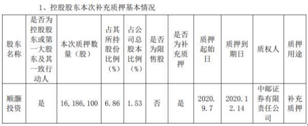 顺灏股份控股股东顺灏投资质押1618.61万股 用于补充质押