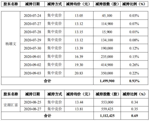 通合科技2名股东合计减持261.23万股 套现约4431.07万元