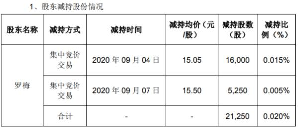 达威股份股东罗梅减持2.13万股 套现约31.98万元