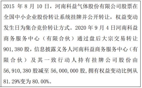 科益气体股东减持90.14万股 一致行动人持股比例合计为80%